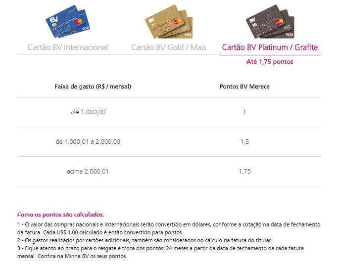 Print do site BV com a pontuação dos cartões de crédito da marca