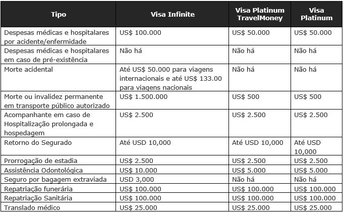Coberturas do seguro de viagem de cartão de crédito com bandeira Visa