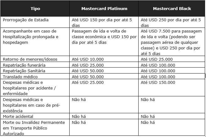 Principais benefícios do seguro de viagem do cartão de crédito Mastercard