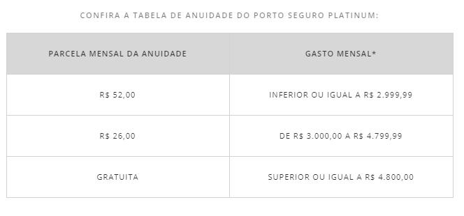 Descontos na anuidade do Porto Seguro Platinum