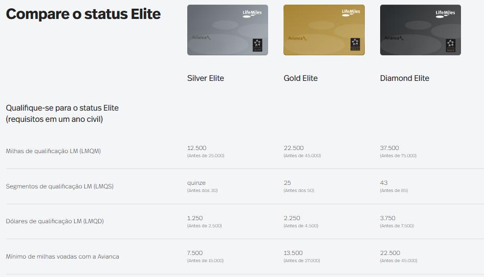 Status elite LifeMiles qualificação