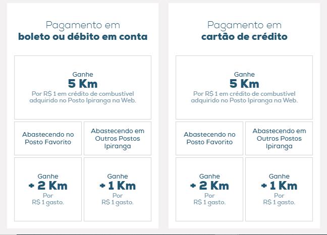 Pontuação da compra de crédito no Km de Vantagens