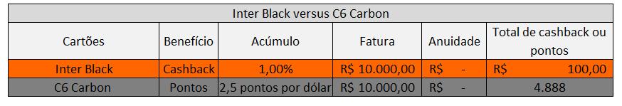 Inter Black versus C6 Carbon