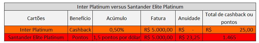 Inter Platinum versus Santander Elite Platinum