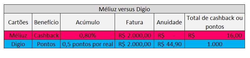 Méliuz versus Digio
