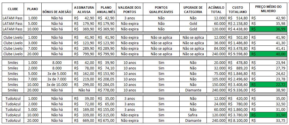 Comparação entre os principais clubes de milhas