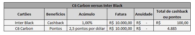 C6 Carbon versus Inter Black
