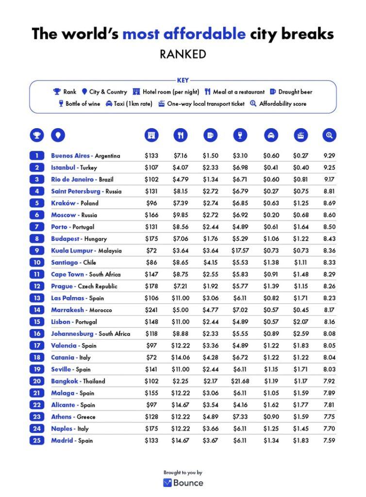 Ranking completo das cidades mais baratas para viajar em 2021