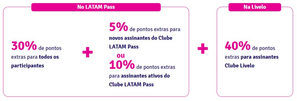 LATAM Pass e Livelo